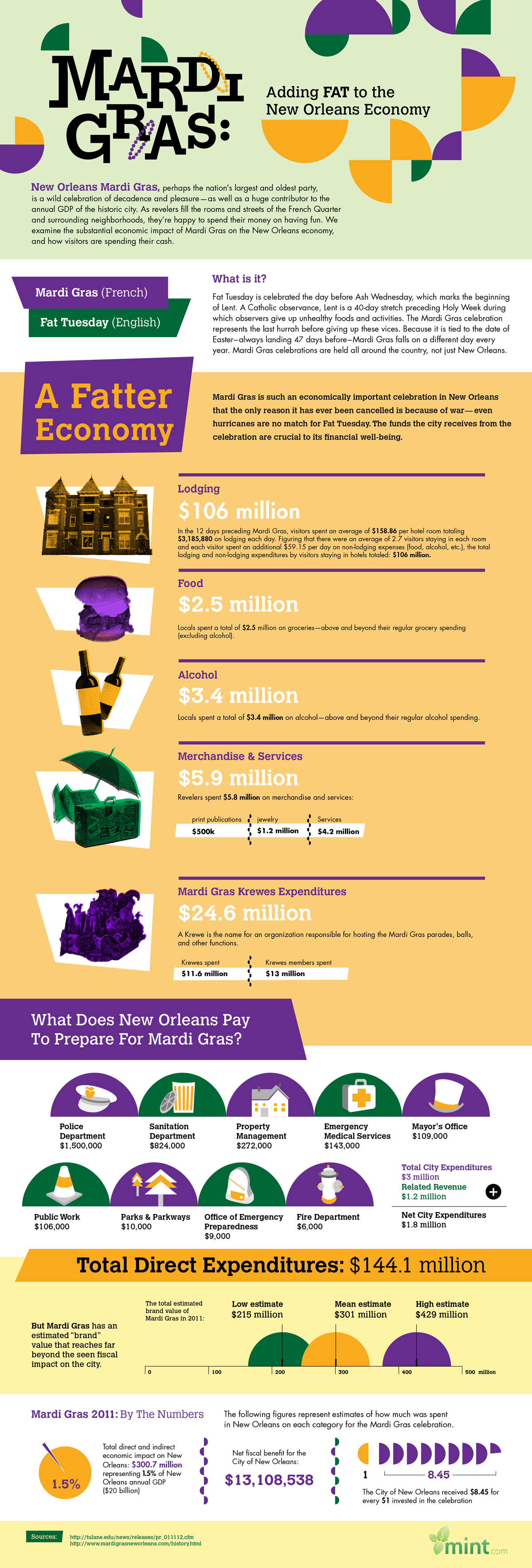 Putting the Fat in Fat Tuesday: A Visual Guide to Mardi Gras' Impact on New Orleans' Economy