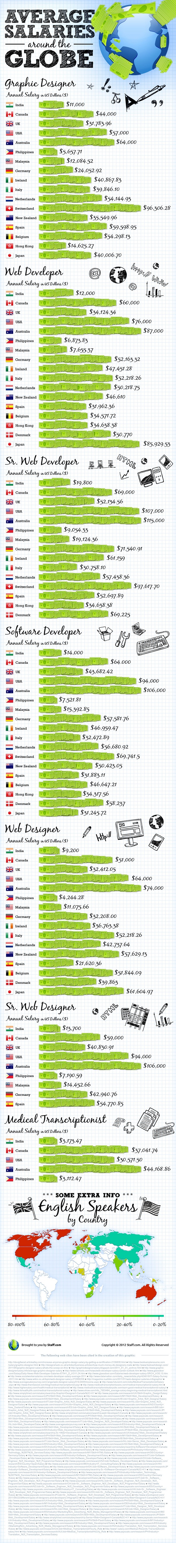 Salaries of web developers in India, the Philippines, USA and around the world
